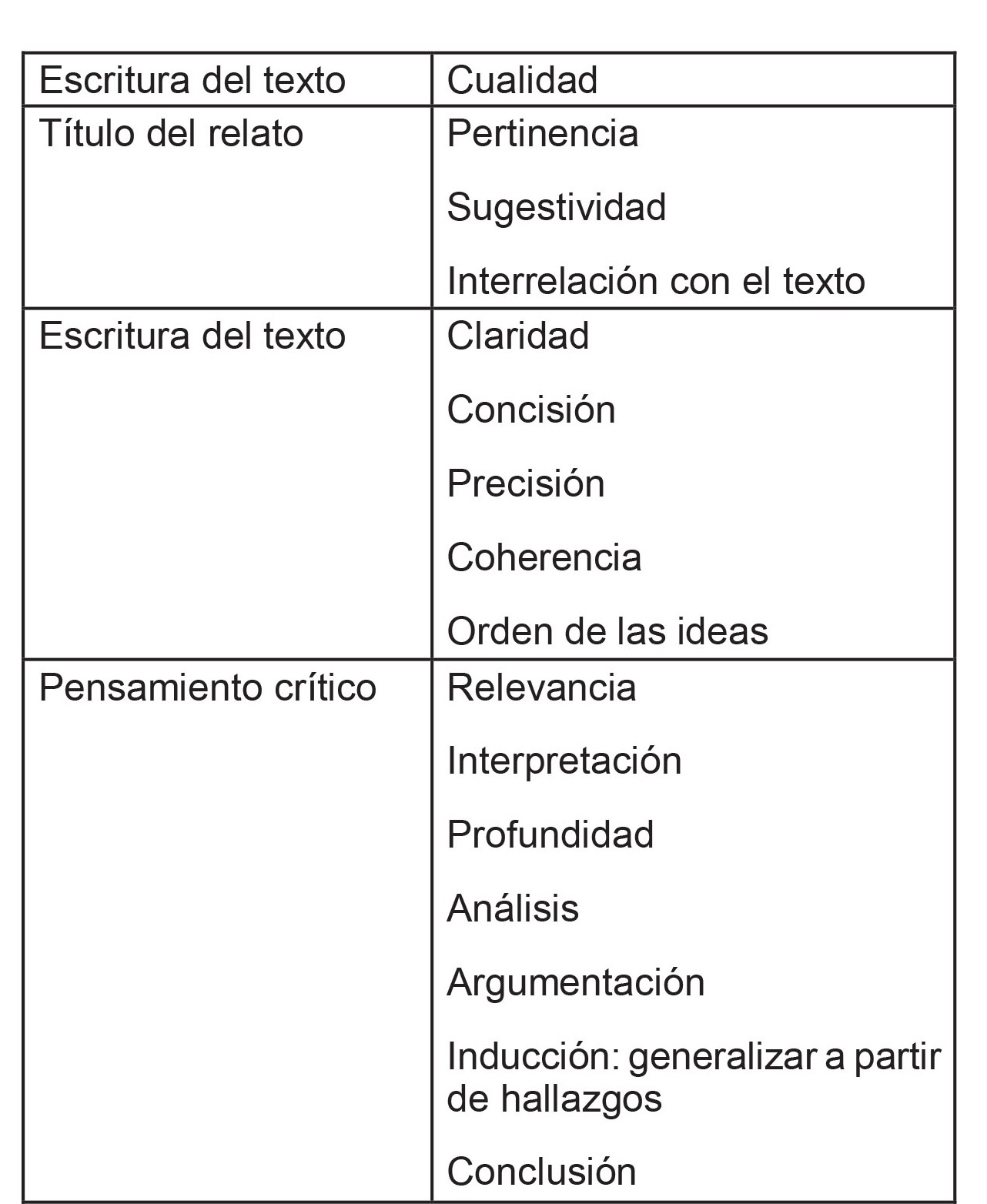 Cualidades evaluadas en las narraciones