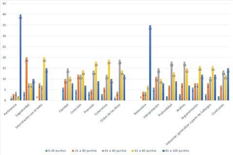 Tablas de frecuencia que muestran el comportamiento de cada una de las cualidades evaluadas en competencias de escritura y pensamiento crítico en la primera cohorte de estudiantes (segundo período de 2015)