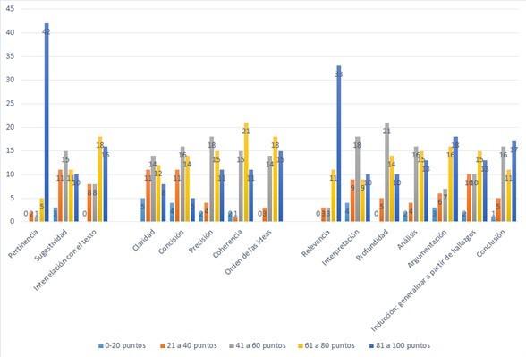 Tablas de frecuencia que muestran el comportamiento de cada una de las cualidades evaluadas en competencias de escritura y pensamiento crítico en la segunda cohorte (primer período de 2016)