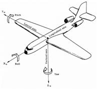 Resultado de           imagen para aircraft degrees of freedom